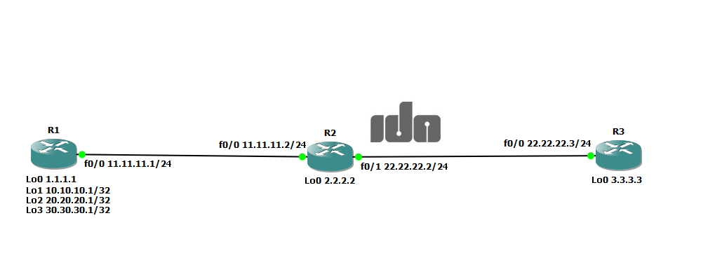 eigrp ospf redistribution lab Troubleshooting ad redistribution  a ccie r&s lab exam: configure redistribution between rip and eigrp on r2 only configure redistribution between ospf and eigrp.