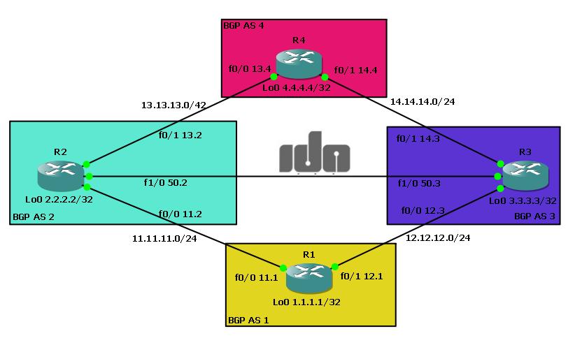 Lab32  BGP Multihoming 2 ISP Berbeda – Catatan Randy
