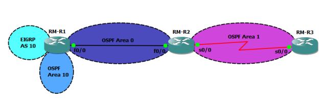 ospf-standar-area