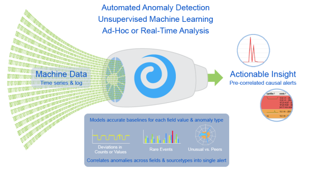 data-input-anomaly-detection-engine