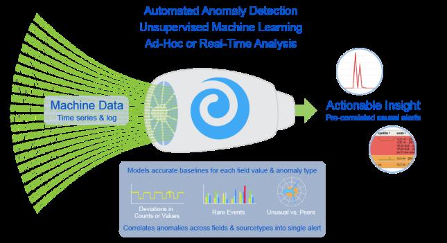 data-input-anomaly-detection-engine